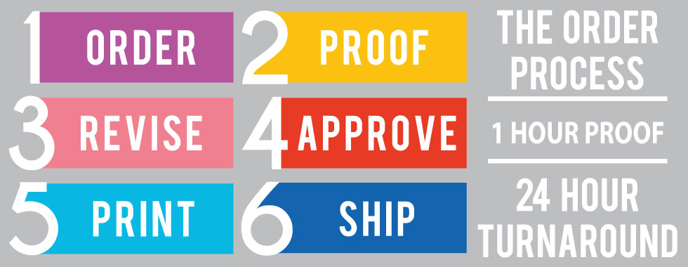 sign11 order process
