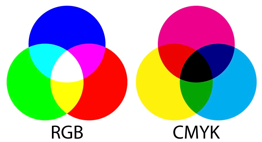 This Is Because Computer Monitors Display Images With Light And Use A Standard Known As RGB Yet Most Professional Printing Companies CMYK Color Mode
